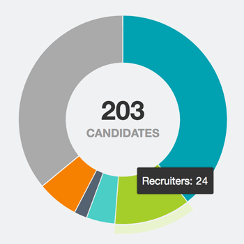 Workable recruiting reports help optimize your hiring